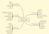 Mind map: Harmonicanto