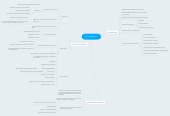 Mind map: El Franquismo