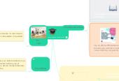 Mind map: construccion de Conocimiento Sandra leiton