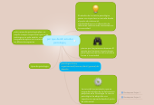 Mind map: por que decidi estudiar psicologia ¡