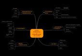 Mind map: PLE DE APRENDIZAJE Y COMUNICACIÓN EN LA WEB