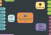 Mind map: Mi entorno personal de aprendizaje en la web