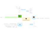 Mind map: Entorno de Aprendizaje Yurbely Ascencio Guerrero
