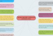 Mind map: Tips para aprender a realizar unaactividad u oficio