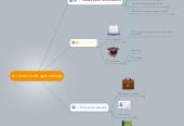 Mind map: mi entorno de aprendizaje