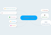 Mind map: CARRERA UNAD