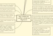 Mind map: Mapa mentales del  Conflicto y Estilos de  Negociación