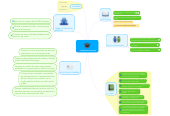 Mind map: CARRERA DE PSICOLOGIA
