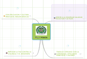 Mind map: POLICIA