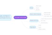 Mind map: Concepto de Ecología