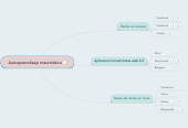 Mind map: Autoaprendizaje matemático
