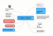 Mind map: Cómo llegue al aprendizaje deconceptualizar la Cibercultura...