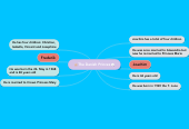 Mind map: NBLPrinceJulieogSara