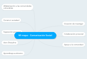 Mind map: Mi mapa - Comunicación Social