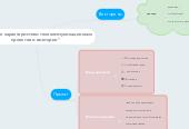 """Mind map: """"Основные характеристики телекоммуникационныхпроектов и викторин"""""""