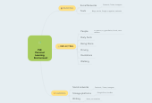 Mind map: PLE Personal Learning  Environment