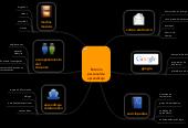 Mind map: Entorno personal de aprendizaje
