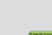 Mind map: Mi segunda formación académica - Psicología