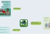 Mind map: El Reciclaje