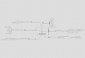 Mind map: Entorno Personal de Aprendizaje o PLE