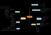 Mind map: METAFÍSICA