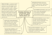 Mind map: ENTORNO PERSONAL DE APRENDIZAJE. MARÍA BLANCA GUTIERREZ. GRUPO:403037_157