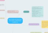 Mind map: Aprendizaje autorregulado, motivación y rendimiento académico.