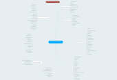 Mind map: Shop, News, Offers, Events