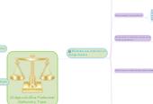 Mind map: Códigos de Ética Profesional: Definición y Tipos.
