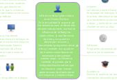 Mind map: Influencia de la Cybercultura en el Diseño Gráfico: En la actualidad la mayoría de herramientas para el desarrollo de este trabajo tiene una fuerte influencia de la Red y las cybercultura, la transferencia de datos, nos permite descargar recursos y herramientas programas entre otros y también nos ayuda en las transacciones bancarias necesarias para generar nuestro pago. La influencia también se genera por la multipolaridad de estilos que nos llevan a crear nuevas generaciones de diseñadores con mayores y mejores ideas.