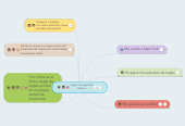 Mind map: Ingles mi segunda lengua
