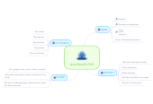 Mind map: Ania Norell's PLE