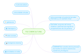 Mind map: PLE CIBERCULTURA