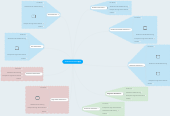 Mind map: Students Assessments