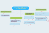 Mind map: Las cuatro fases del PSP incluyendo las tres fases intermedias