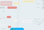 Mind map: Conceptos básicos de programación orientada a objetos