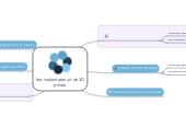 Mind map: bot implantaten uit de 3D printer