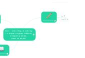 Mind map: Блог-   (англ. blog, от web log — интернет-журнал событий, интернет-дневник, онлайн-дневник)