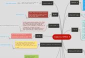 Mind map: Сервисы WEB 2.0