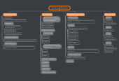 Mind map: Arquitectura Modernista