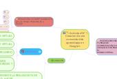Mind map: Actividad N° 1 Creacion de una comunidad de aprendizaje en Google+.