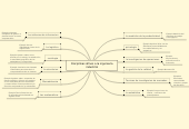Mind map: Disciplinas afines a la ingenieria industrial