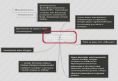 Mind map: Проблема отчуждения человека и его отношение к религии в работах А. Камю и Ж.П. Сартра