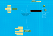 Mind map: PERSONAL LEARNING ENVIROMENT