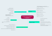 Mind map: Проблемы историко-культурного существования церкви и государства
