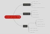 Mind map: strumenti per il corso 3120