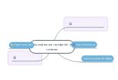 Mind map: Класифікація професій затипами