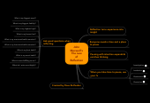 Mind map: John Maxwell's The Law of Reflection