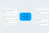 Mind map: PROPUESTA VALOR BOLSOS CON LUZ EN EL INTERIOR.