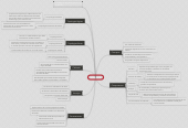 Mind map: REDES LAN